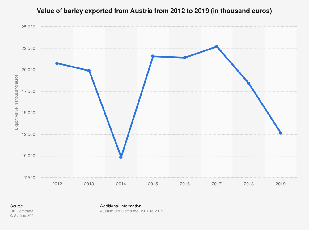 Statistic: Value of barley exported from Austria from 2012 to 2018 (in 1,000 euros) | Statista