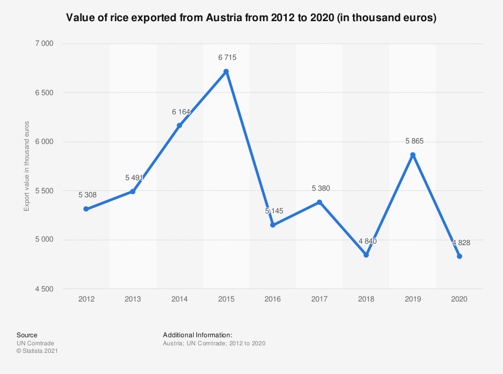 Statistic: Value of rice exported from Austria from 2012 to 2019 (in thousand euros) | Statista