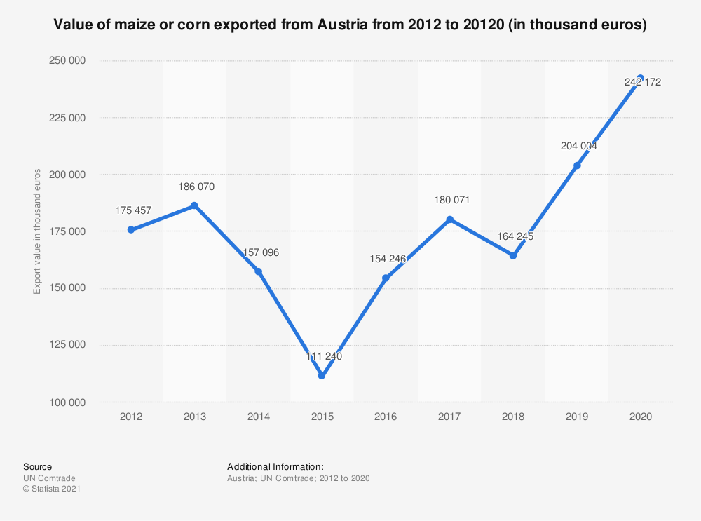 Statistic: Value of maize or corn exported from Austria from 2012 to 2018 (in 1,000 euros) | Statista