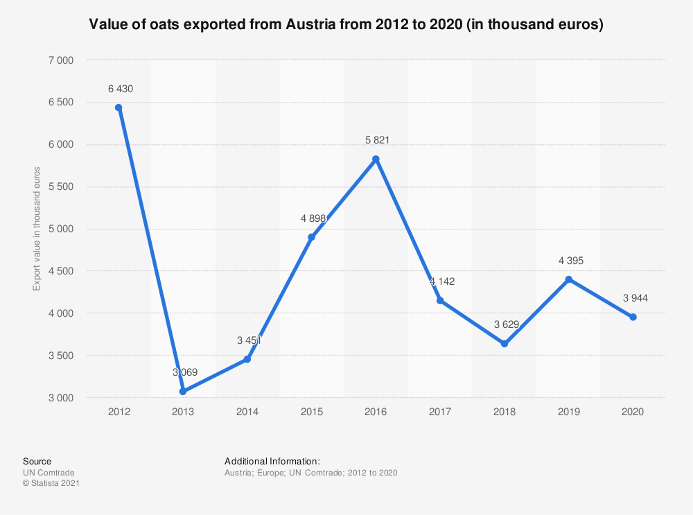 Statistic: Value of oats exported from Austria from 2012 to 2018 (in 1,000 euros) | Statista