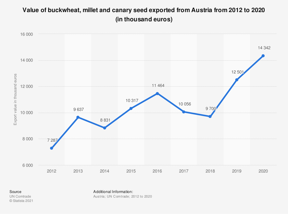 Statistic: Value of buckwheat, millet and canary seed exported from Austria from 2012 to 2018 (in 1,000 euros) | Statista