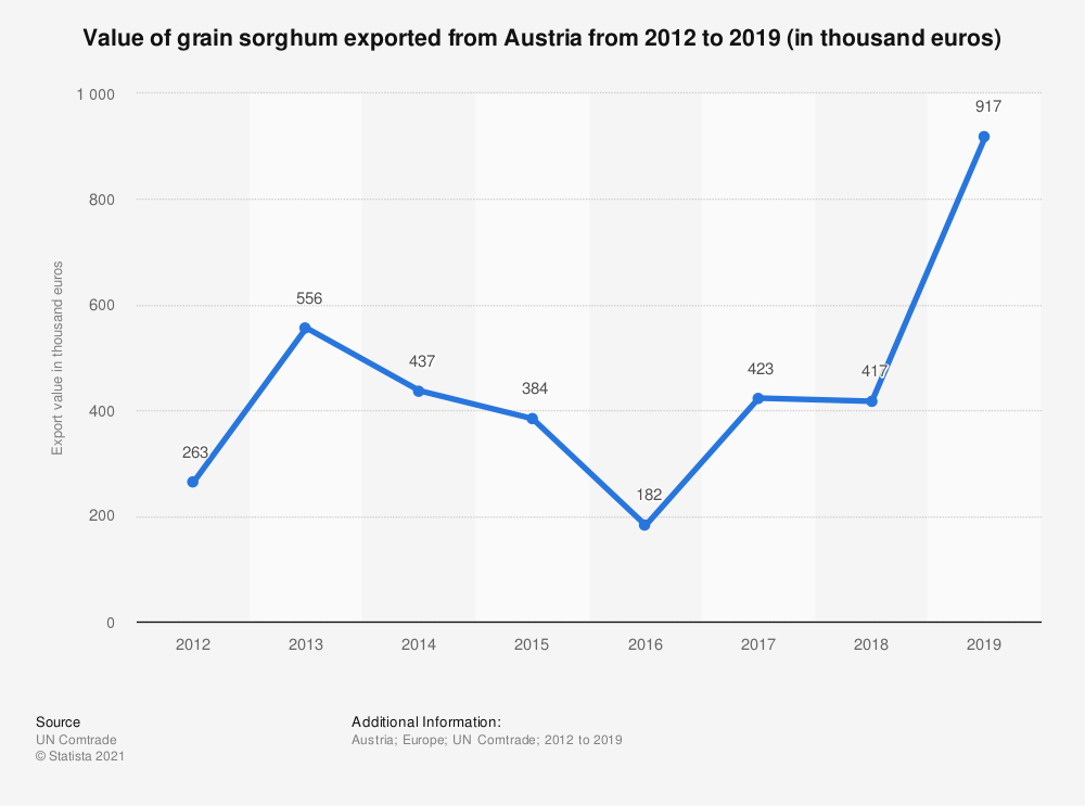 Statistic: Value of grain sorghum exported from Austria from 2012 to 2018 (in 1,000 euros) | Statista