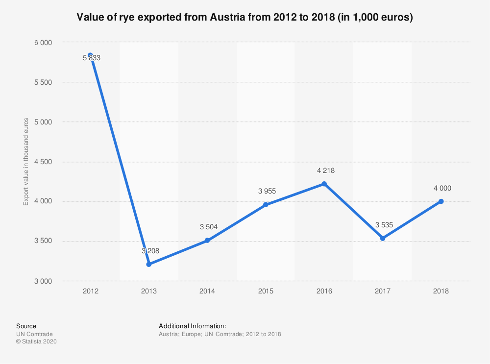 Statistic: Value of rye exported from Austria from 2012 to 2018 (in 1,000 euros) | Statista