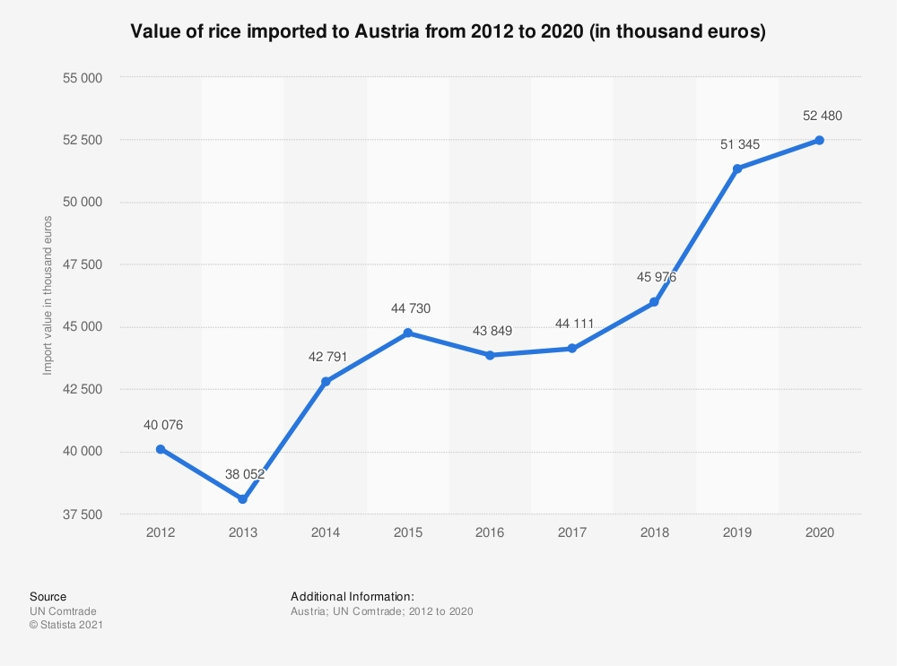 Statistic: Value of rice imported to Austria from 2012 to 2018 (in 1,000 euros) | Statista
