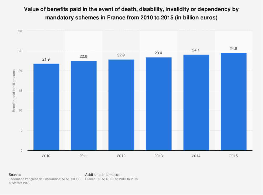 Statistic: Value of benefits paid in the event of death, disability, invalidity or dependency by mandatory schemes in France from 2010 to 2015 (in billion euros) | Statista