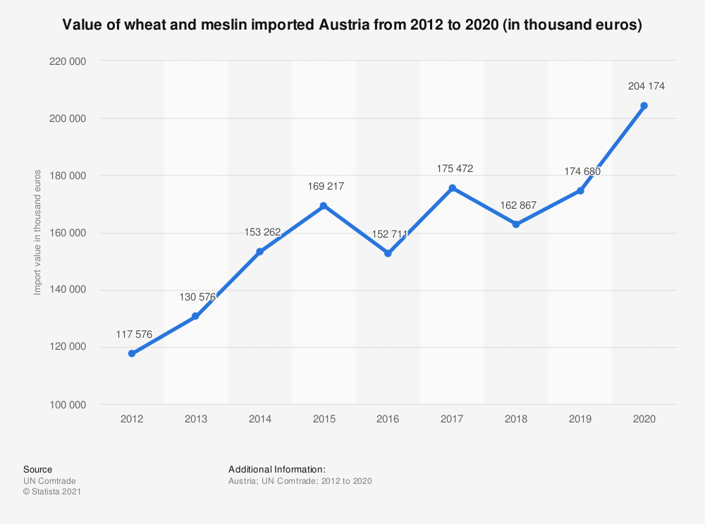Statistic: Value of wheat and meslin imported Austria from 2012 to 2018 (in 1,000 euros) | Statista