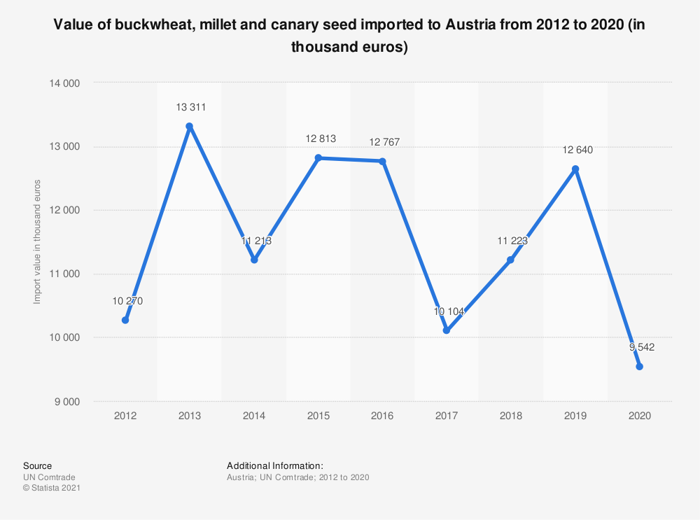 Statistic: Value of buckwheat, millet and canary seed imported to Austria from 2012 to 2018 (in 1,000 euros) | Statista