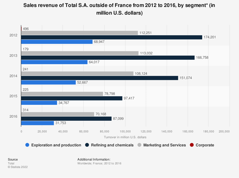 Statistic: Sales revenue of Total S.A. outside of France from 2012 to 2016, by segment* (in million U.S. dollars) | Statista