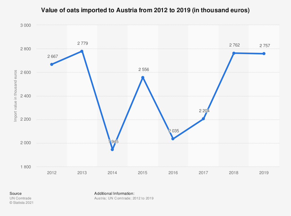 Statistic: Value of oats imported to Austria from 2012 to 2019 (in thousand euros) | Statista
