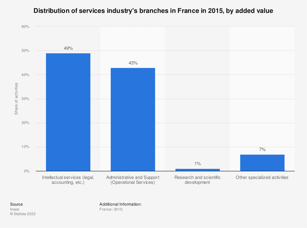 Statistic: Distribution of services industry's branches in France in 2015, by added value | Statista