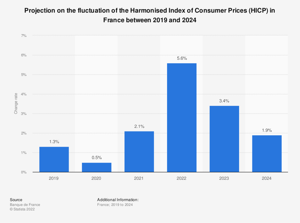 Statistic: Projection on the fluctuation of the Harmonised Index of Consumer Prices (HICP) in France between 2016 and 2023 | Statista