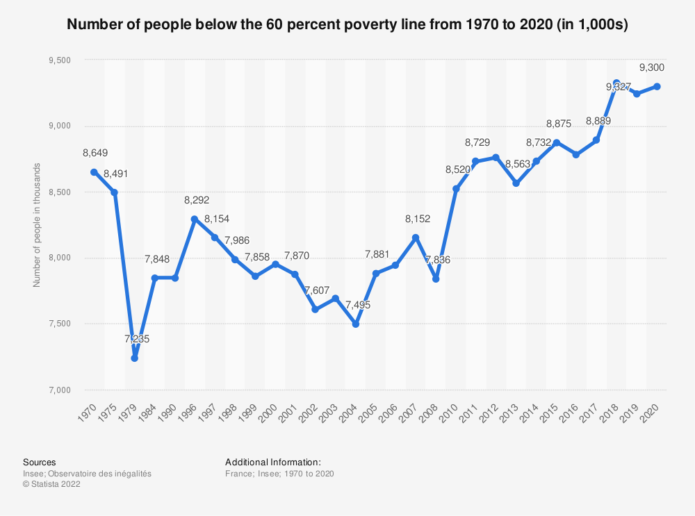 Statistic: Number of people below the 60 percent poverty line from 1970 to 2017 (in 1,000s) | Statista