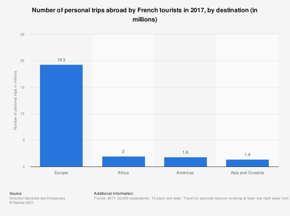 Statistic: Number of personal trips abroad by French tourists in 2016, by destination (in millions) | Statista