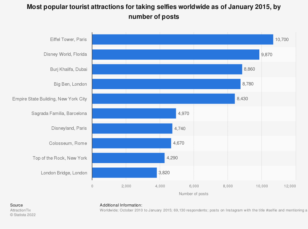 Statistic: Most popular tourist attractions for taking selfies worldwide as of January 2015, by number of posts | Statista
