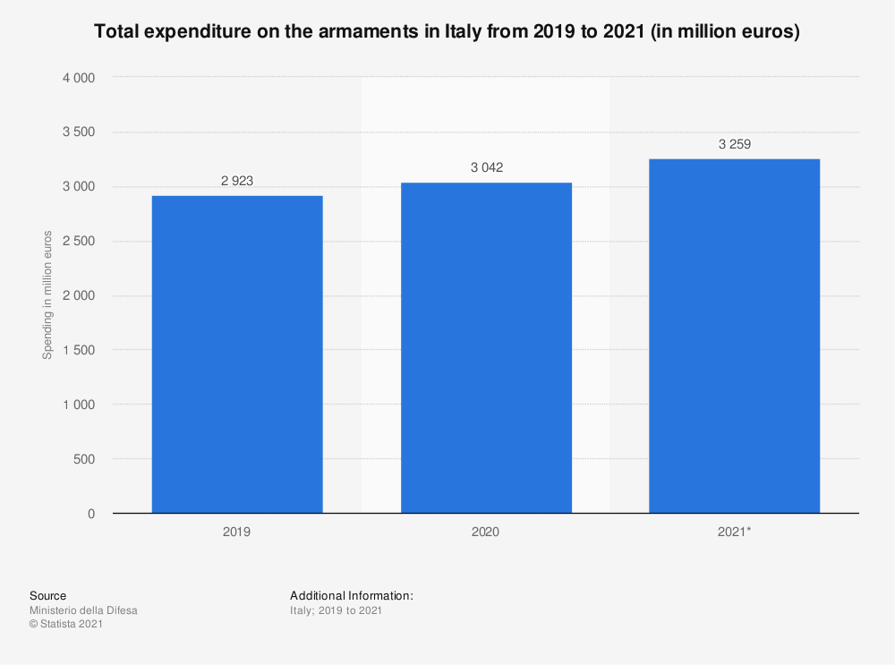 Statistic: Total expenditure on the armaments in Italy in 2019 and 2020 (in million euros) | Statista