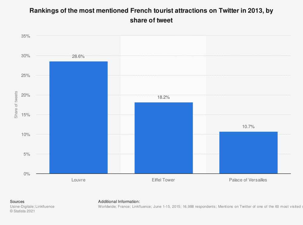 Statistic: Rankings of the most mentioned French tourist attractions on Twitter in 2013, by share of tweet | Statista