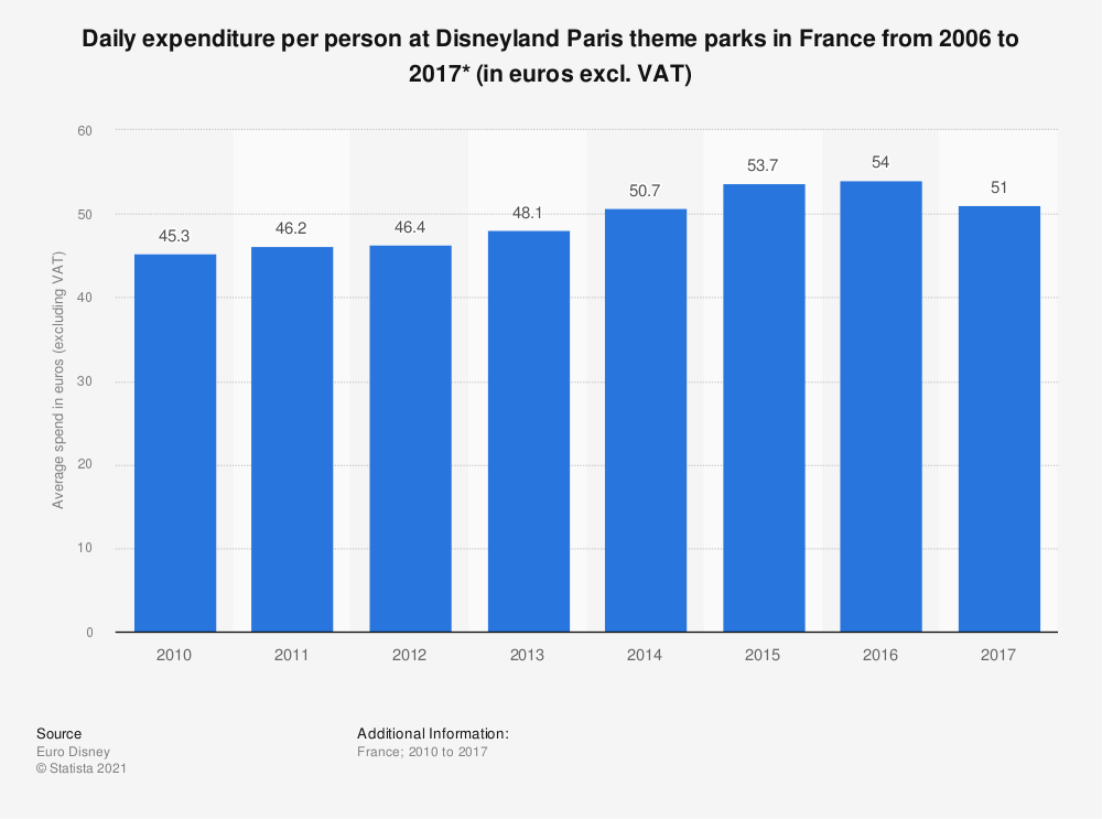 Statistic: Daily expenditure per person at Disneyland Paris theme parks in France from 2006 to 2016* (in euros excl. VAT) | Statista