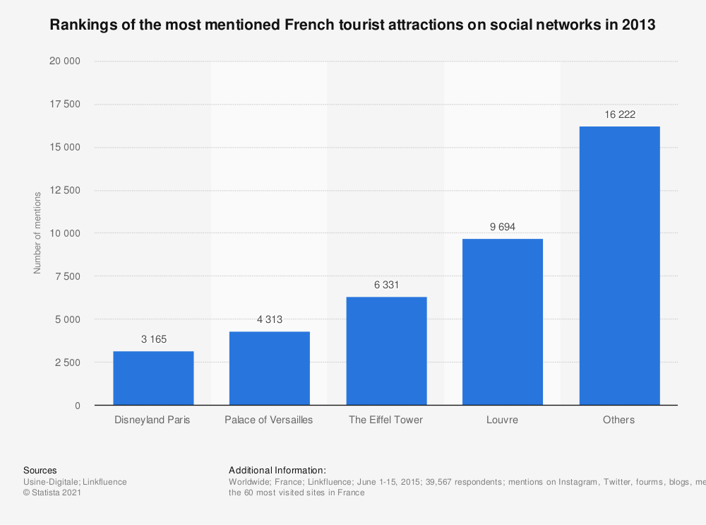 Statistic: Rankings of the most mentioned French tourist attractions on social networks in 2013 | Statista