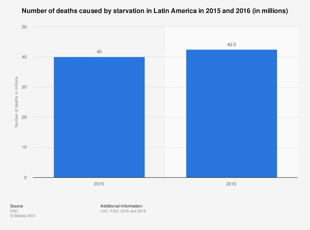 Statistic: Number of deaths caused by starvation in Latin America in 2015 and 2016 (in millions) | Statista