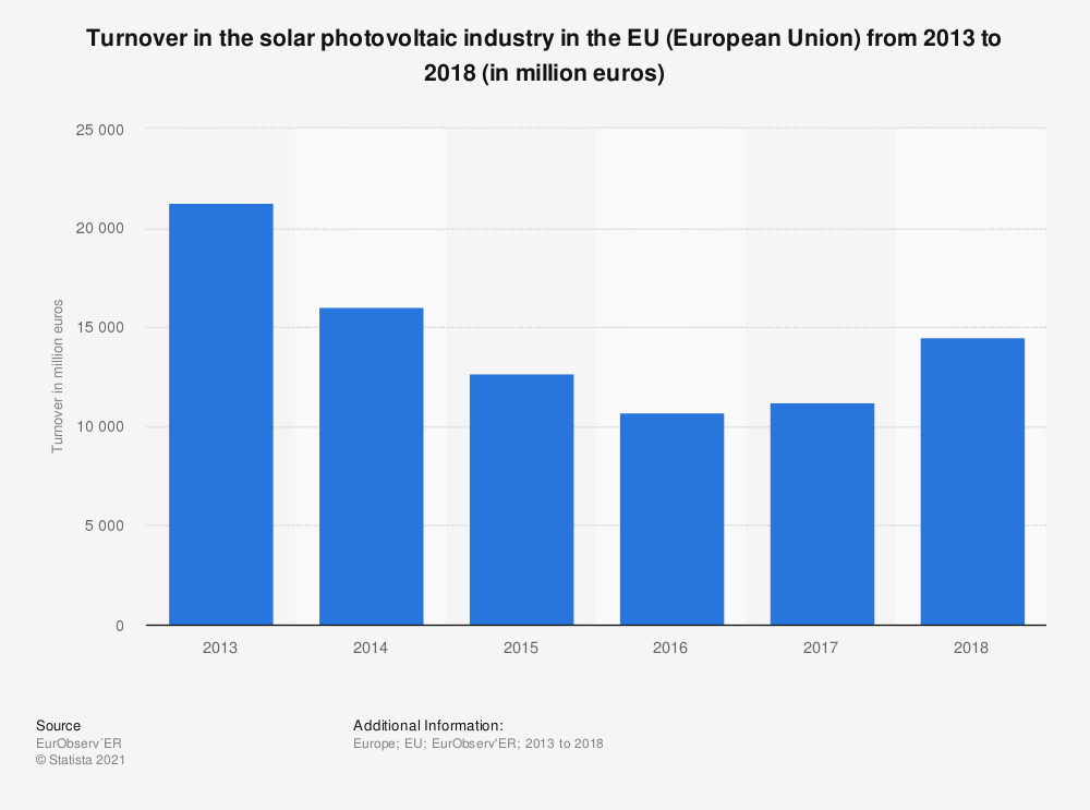 Statistic: Turnover in the solar photovoltaic industry in the EU (European Union) from 2013 to 2018 (in million euros)   Statista
