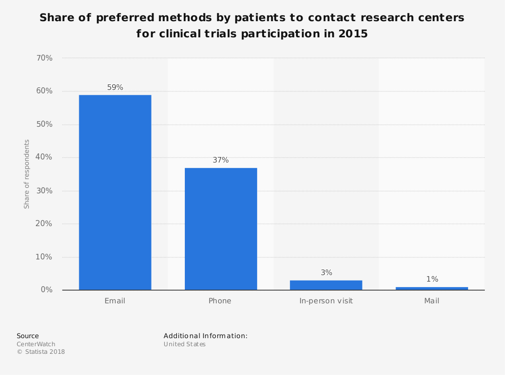 Statistic: Share of preferred methods by patients to contact research centers for clinical trials participation in 2015 | Statista
