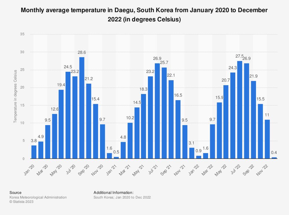 Statistic: Monthly average temperature of Daegu, South Korea in 2017 (in degrees Celsius) | Statista