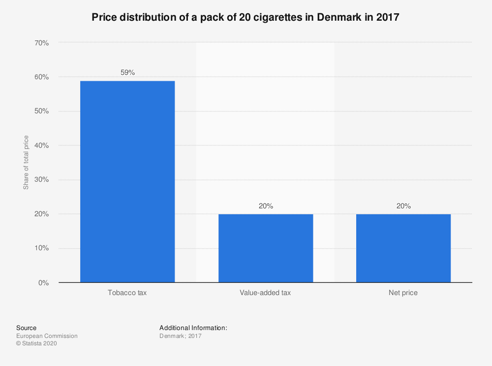 Statistic: Price distribution of a pack of 20 cigarettes in Denmark in 2017 | Statista