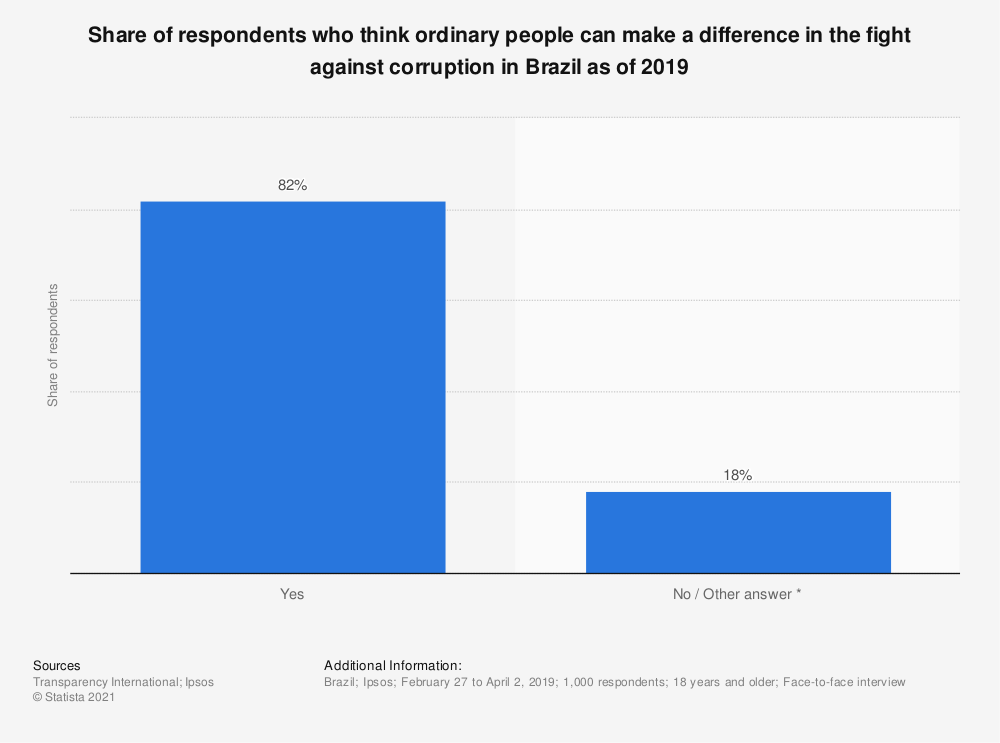 Statistic: Share of respondents who think ordinary people can make a difference in the fight against corruption in Brazil as of 2019 | Statista