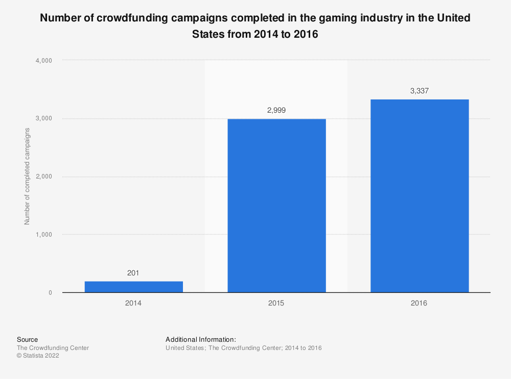 Statistic: Number of crowdfunding campaigns completed in the gaming industry in the United States from 2014 to 2016   Statista