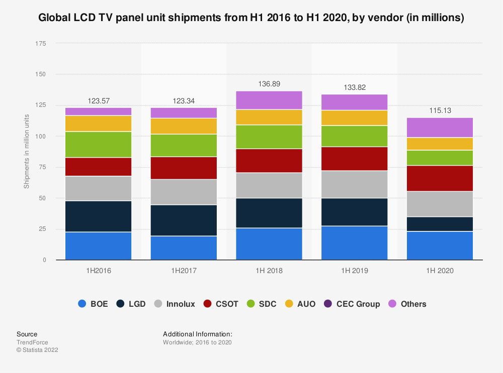 Statistic: Global LCD TV panel unit shipments from 2016 to 2019, by vendor (in millions) | Statista