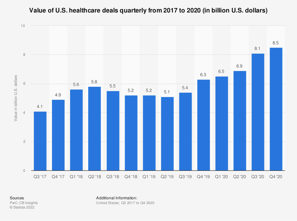Statistic: Value of U.S. healthcare deals quarterly from 2017 to 2019 (in billion U.S. dollars) | Statista