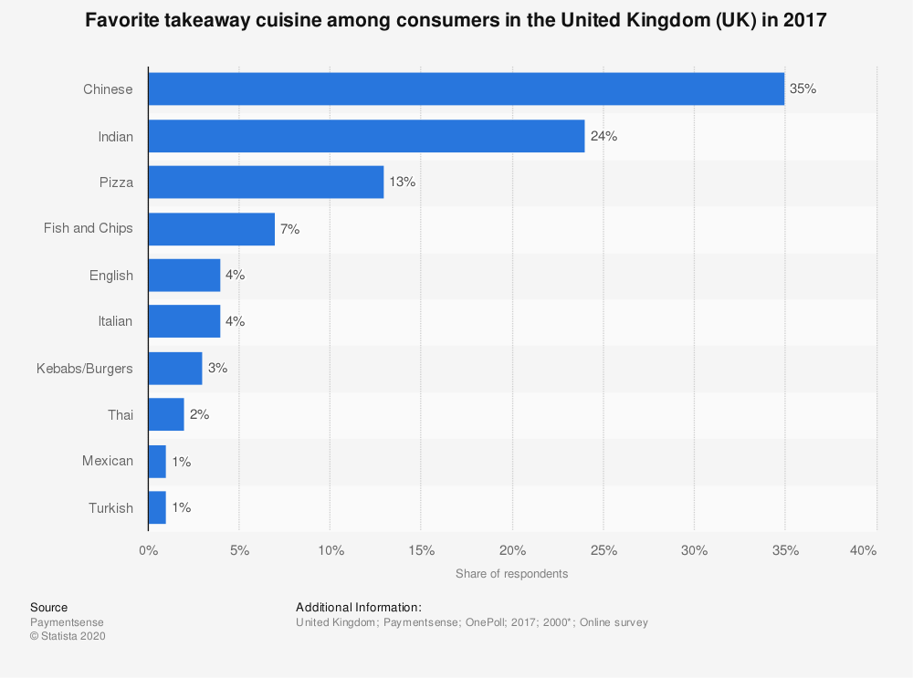 Statistic: Favorite takeaway cuisine among consumers in the United Kingdom (UK) in 2017 | Statista