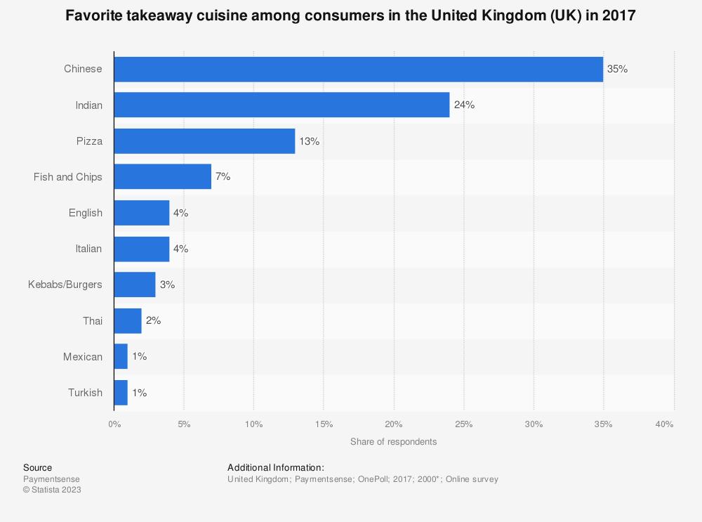 Statistic: Favorite takeaway cuisine among consumers in the United Kingdom (UK) in 2017 | Statista
