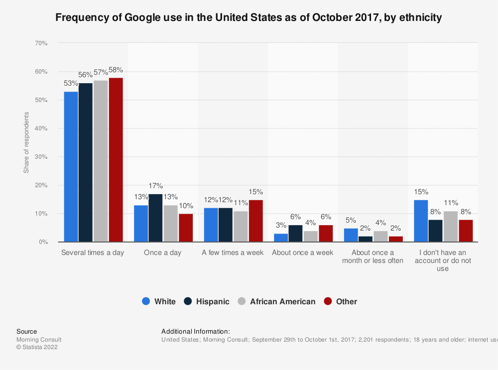 Statistic: Frequency of Google use in the United States as of October 2017, by ethnicity | Statista