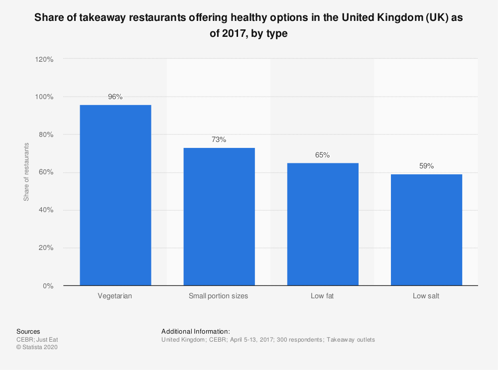 Statistic: Share of takeaway restaurants offering healthy options in the United Kingdom (UK) as of 2017, by type   Statista