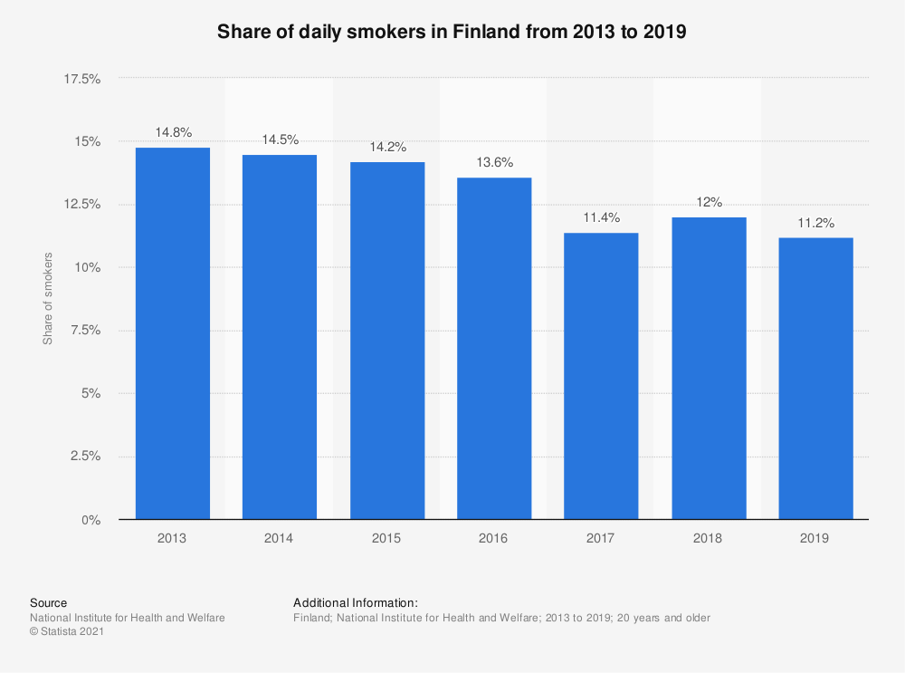 Statistic: Share of daily smokers in Finland from 2013 to 2018 | Statista