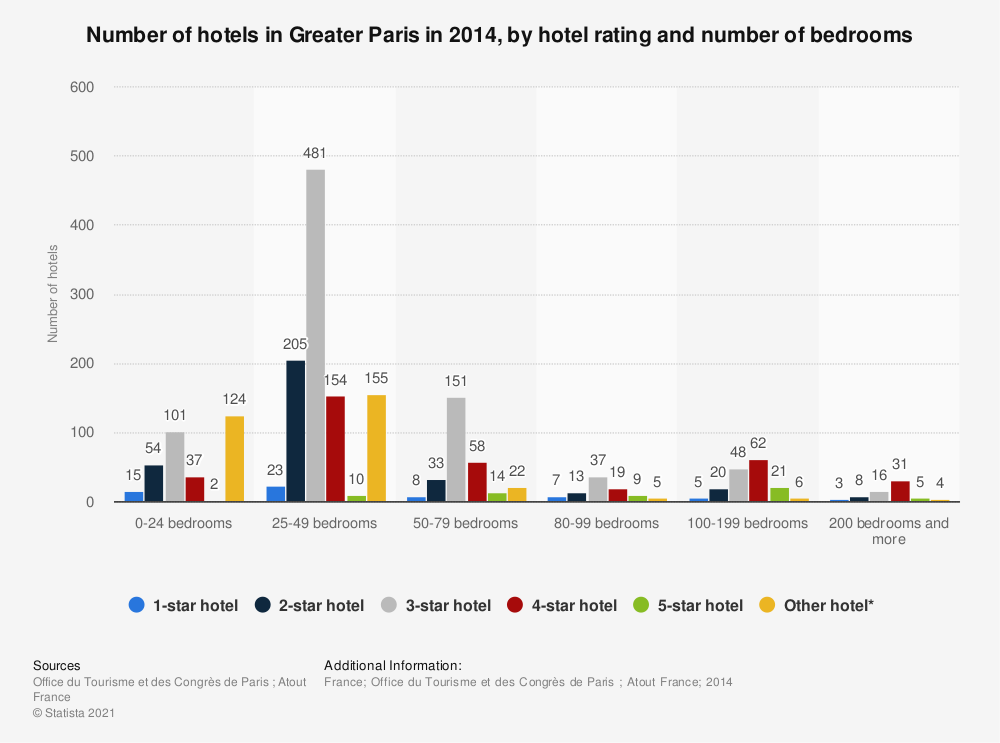 Statistic: Number of hotels in Greater Paris in 2014, by hotel rating and number of bedrooms | Statista