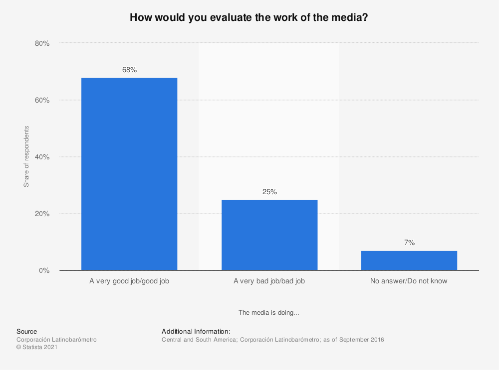 Statistic: How would you evaluate the work of the media? | Statista