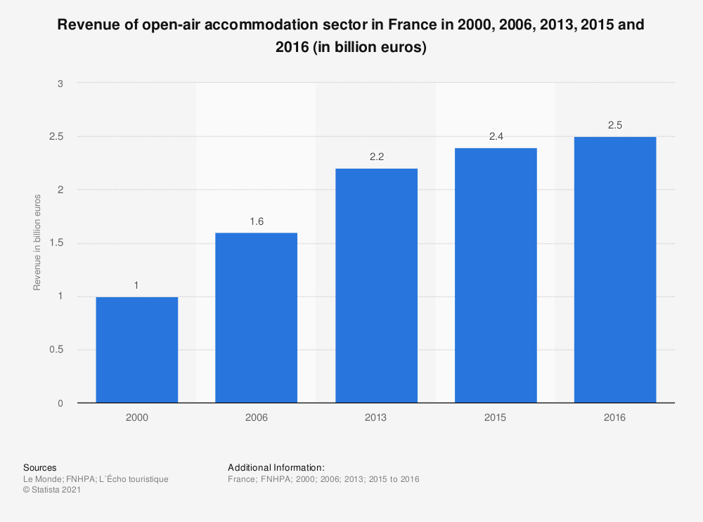 Statistic: Revenue of open-air accommodation sector in France in 2000, 2006, 2013, 2015 and 2016 (in billion euros)   Statista