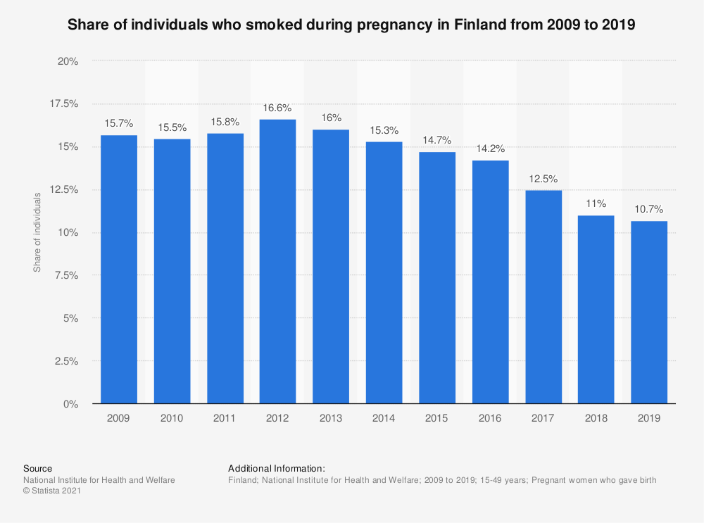Statistic: Share of individuals who smoked during pregnancy in Finland from 2007 to 2017 | Statista