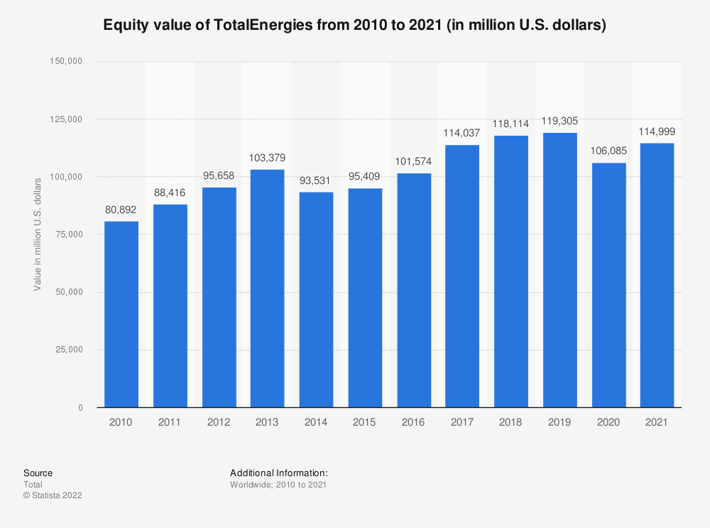 Statistic: Equity value of Total S.A. from 2010 to 2018 (in million U.S. dollars) | Statista