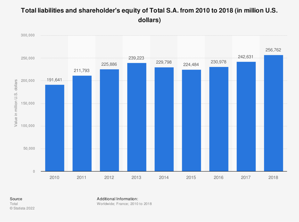 Statistic: Total liabilities and shareholder's equity of Total S.A. from 2010 to 2016 (in million U.S. dollars) | Statista
