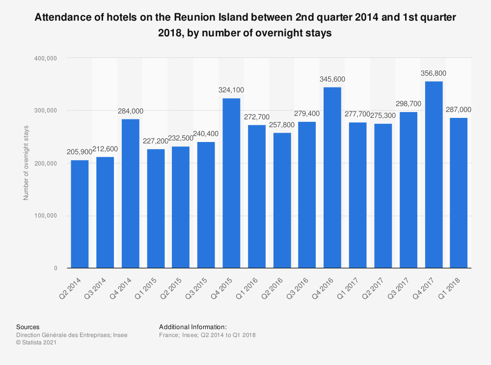 Statistic: Attendance of hotels on the Reunion Island between 2nd quarter 2014 and 2nd quarter 2017, by number of overnight stays | Statista