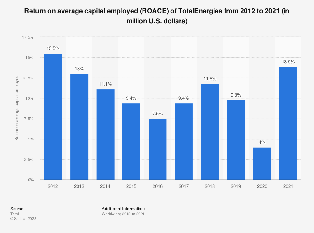 Statistic: Return on average capital employed (ROACE) of Total S.A. from 2012 to 2018 (in million U.S. dollars) | Statista