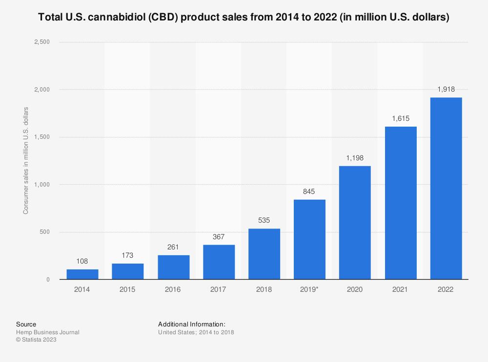 Statistic: Total U.S. cannabidiol (CBD) product sales from 2014 to 2022 (in million U.S. dollars) | Statista