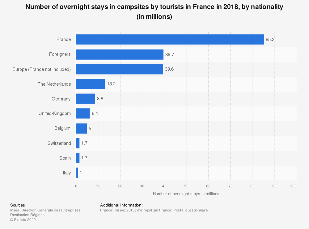 Statistic: Number of overnight stays in campsites by tourists in France in 2018, by nationality (in millions)   Statista