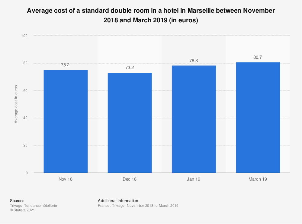 Statistic: Average cost of a standard double room in a hotel in Marseille between January 2016 and July 2017 (in euros) | Statista