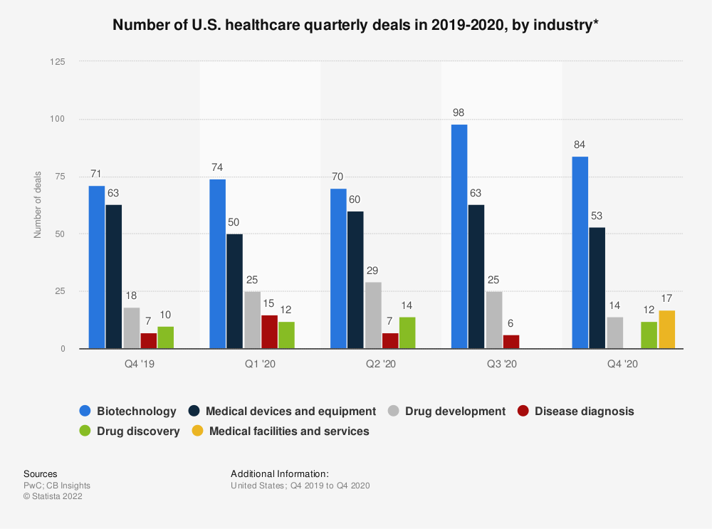 Statistic: Number of U.S. healthcare quarterly deals in 2017-2018, by industry* | Statista