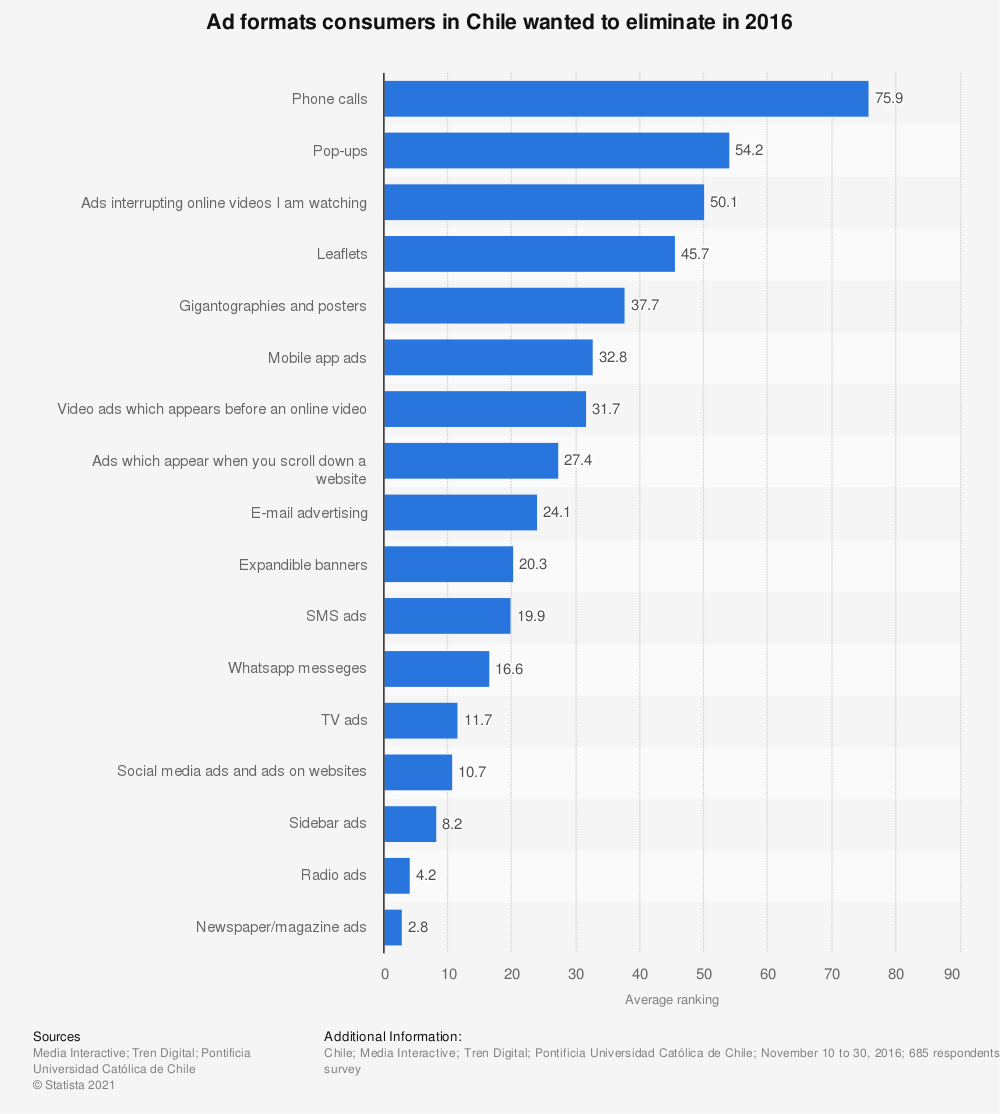 Statistic: Ad formats consumers in Chile wanted to eliminate in 2016 | Statista
