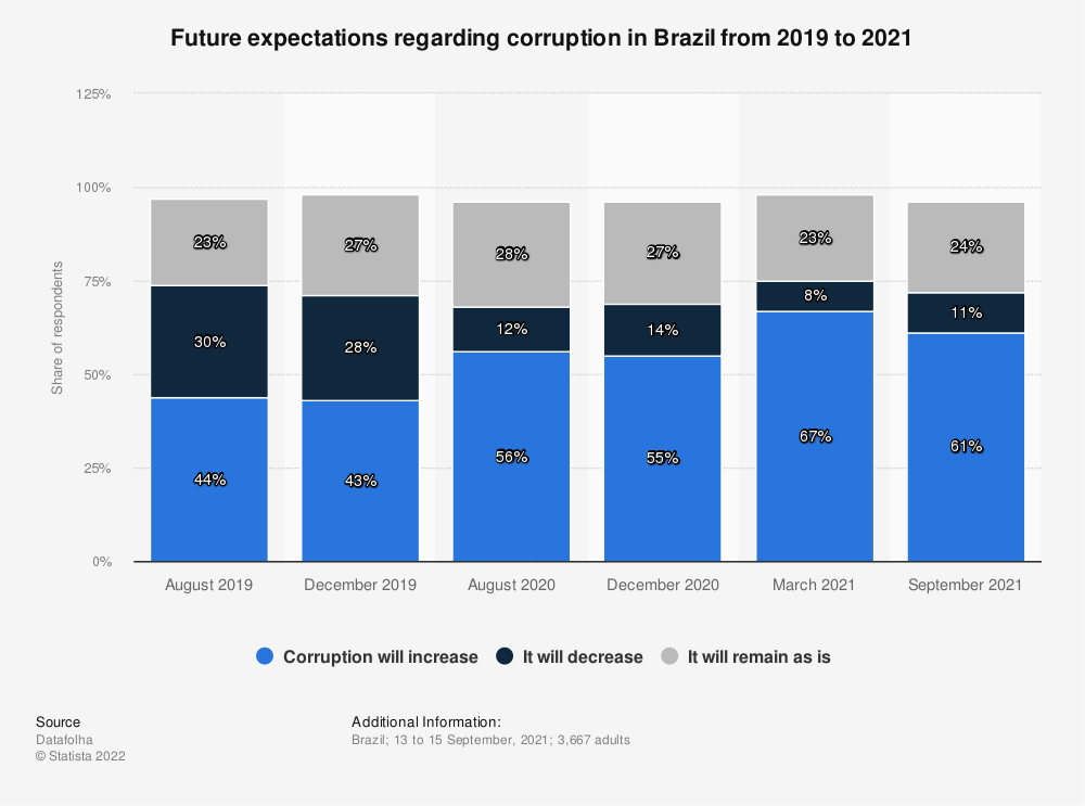Statistic: Share of respondents who think the government is doing a good job at fighting corruption in Brazil as of 2019 | Statista